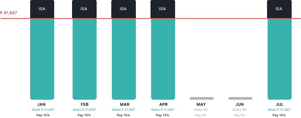 ISA income drop graph for i-program